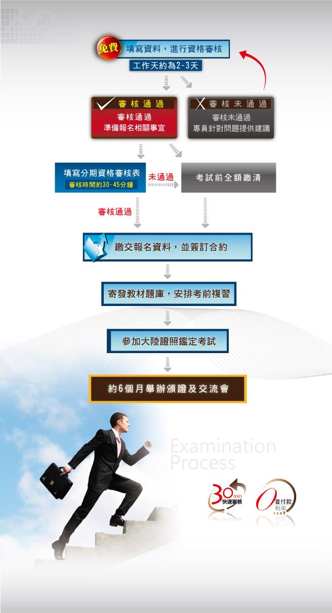 中國大陸證照(職業資格證書)報考流程