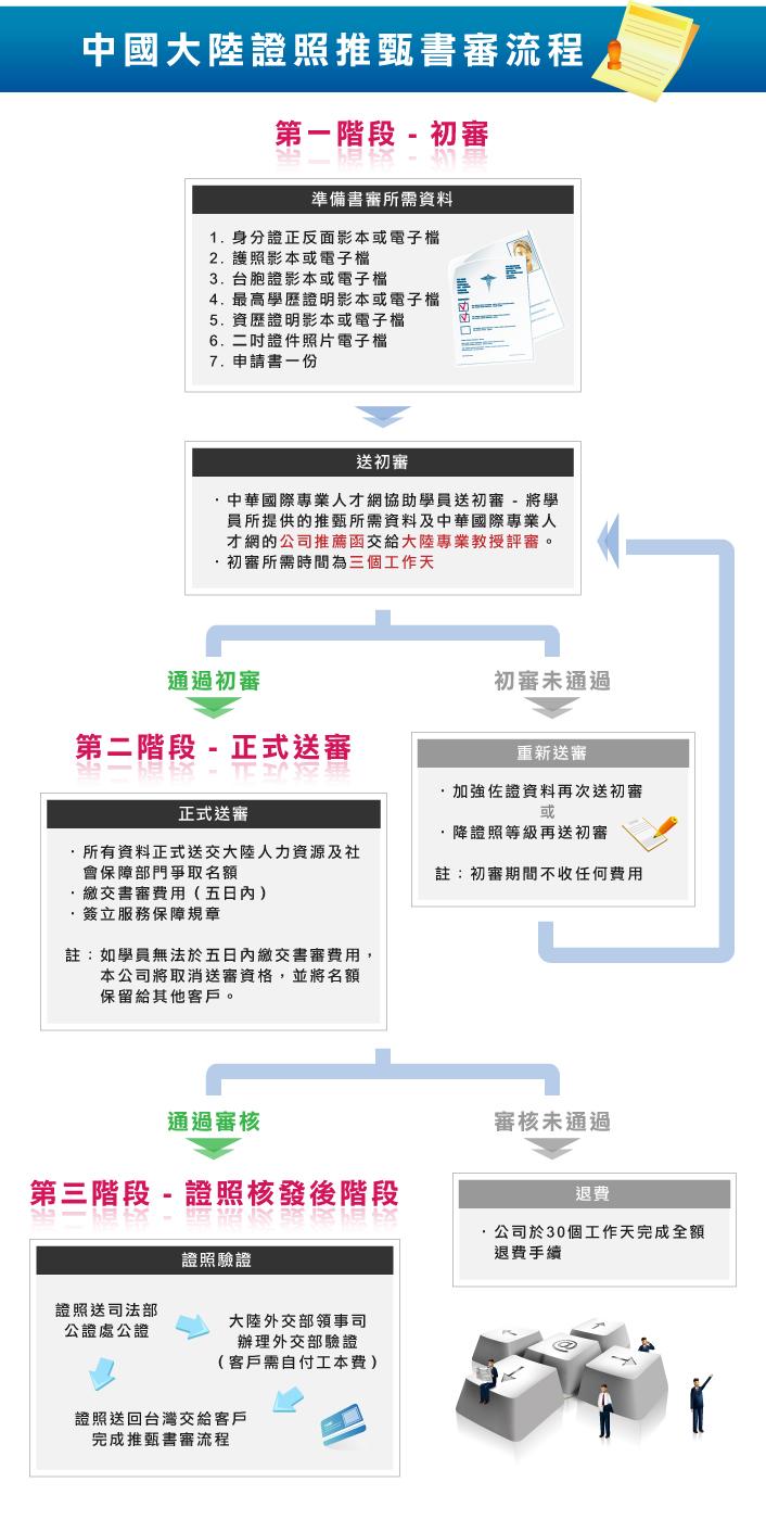 中國大陸國際證照 - 國家考試報考流程