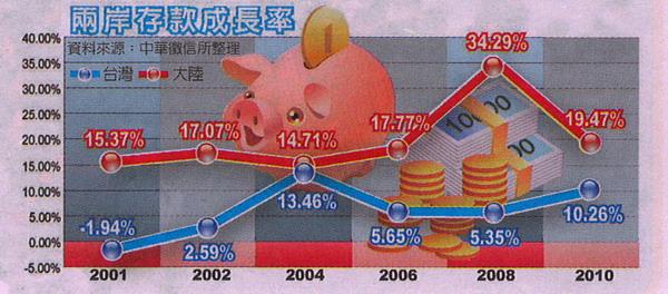【理財證照】大陸近10年存款成長驚